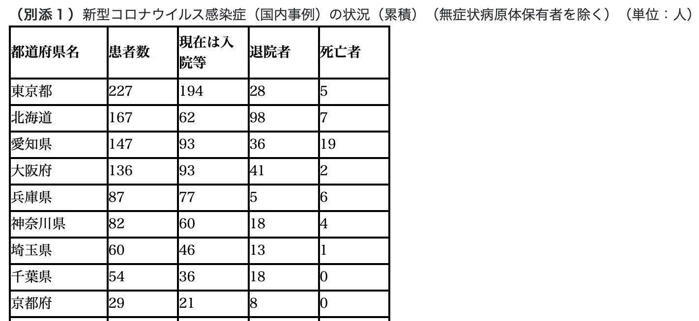 Japan regional breakdown, no date disclosed